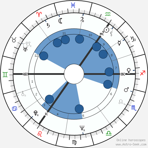 Maurice Paquot wikipedia, horoscope, astrology, instagram