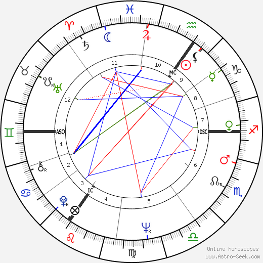 Maurice Paquot tema natale, oroscopo, Maurice Paquot oroscopi gratuiti, astrologia