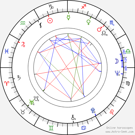 Michael J. Lewis astro natal birth chart, Michael J. Lewis horoscope, astrology