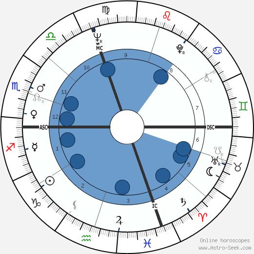Michèle Mercier wikipedia, horoscope, astrology, instagram