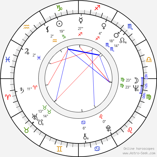 Milan Slepička birth chart, biography, wikipedia 2019, 2020