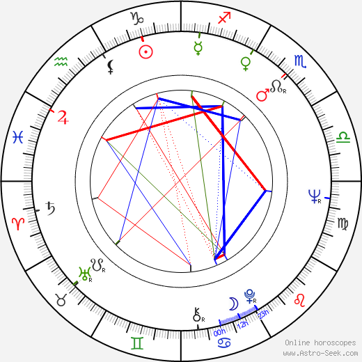 Miroslav Moravec день рождения гороскоп, Miroslav Moravec Натальная карта онлайн