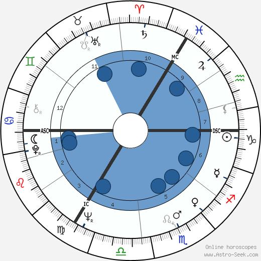 Murray Rose wikipedia, horoscope, astrology, instagram