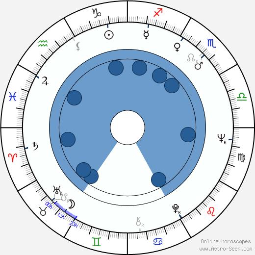 Pertti Kelkka wikipedia, horoscope, astrology, instagram