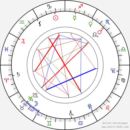 Pertti Kelkka birth chart, Pertti Kelkka astro natal horoscope, astrology