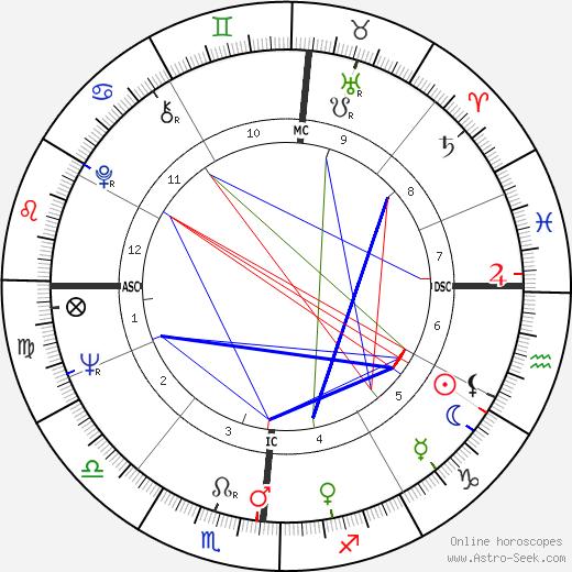 The Everly Brothers Phil Everly день рождения гороскоп, Phil Everly Натальная карта онлайн