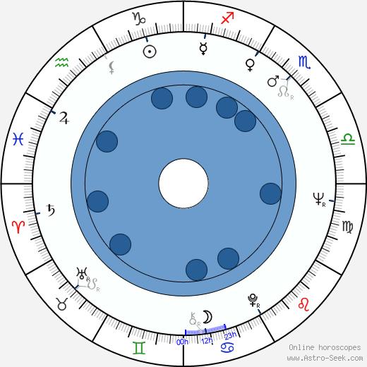Piro Milkani wikipedia, horoscope, astrology, instagram