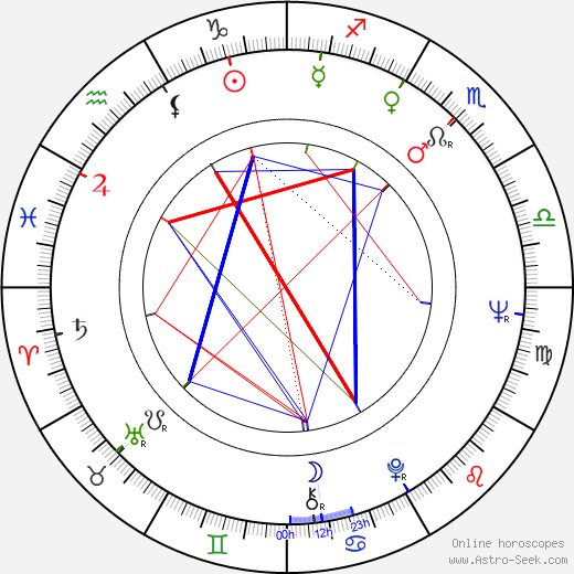 Piro Milkani день рождения гороскоп, Piro Milkani Натальная карта онлайн