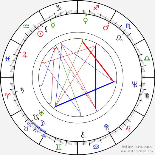 Polly Platt birth chart, Polly Platt astro natal horoscope, astrology