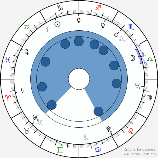Rodica Tapalaga horoscope, astrology, sign, zodiac, date of birth, instagram