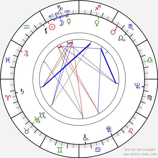 Růžena Radová astro natal birth chart, Růžena Radová horoscope, astrology