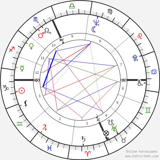Сэл Минео Sal Mineo день рождения гороскоп, Sal Mineo Натальная карта онлайн
