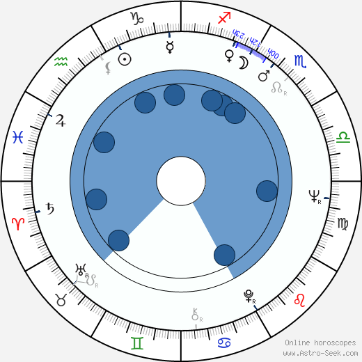 Stephen Dwoskin horoscope, astrology, sign, zodiac, date of birth, instagram