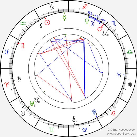Stephen Dwoskin birth chart, Stephen Dwoskin astro natal horoscope, astrology