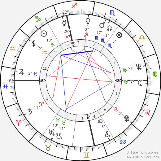 Susannah York Биография в Википедии 2020, 2021