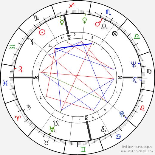 Сюзанна Йорк Susannah York день рождения гороскоп, Susannah York Натальная карта онлайн