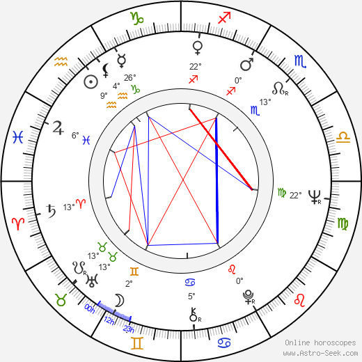 Zdeněk Dryšl birth chart, biography, wikipedia 2019, 2020