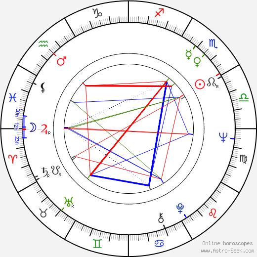 Aleksander Gawronski birth chart, Aleksander Gawronski astro natal horoscope, astrology
