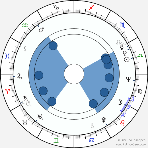 Alfred Hampel wikipedia, horoscope, astrology, instagram