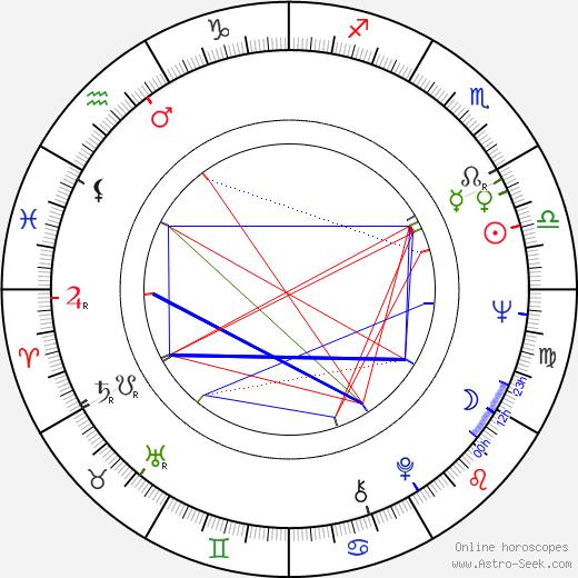 Alfred Hampel день рождения гороскоп, Alfred Hampel Натальная карта онлайн