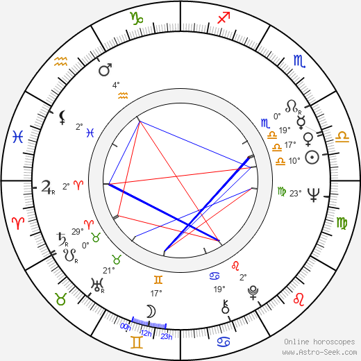 Angelo Michajlov birth chart, biography, wikipedia 2019, 2020