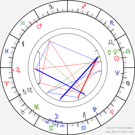 Angelo Michajlov astro natal birth chart, Angelo Michajlov horoscope, astrology