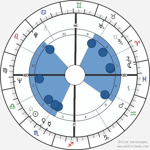 Arlene Howell wikipedia, horoscope, astrology, instagram