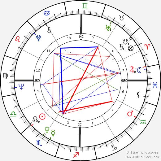 Arlene Howell birth chart, Arlene Howell astro natal horoscope, astrology
