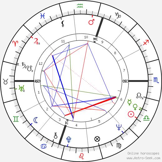 Barbara J. Junceau tema natale, oroscopo, Barbara J. Junceau oroscopi gratuiti, astrologia