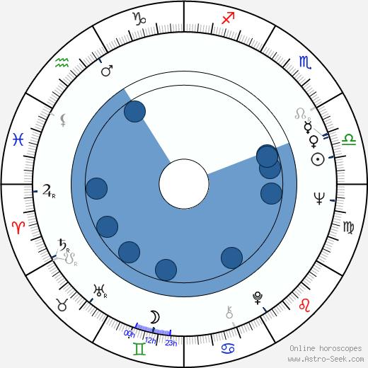 Bernard Verley wikipedia, horoscope, astrology, instagram