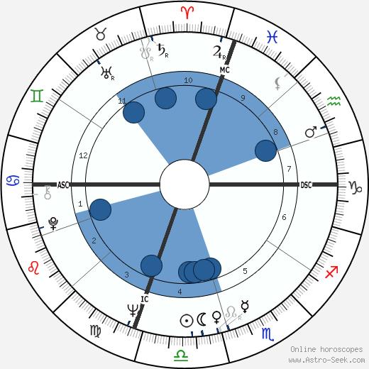 Carolee Schneemann wikipedia, horoscope, astrology, instagram