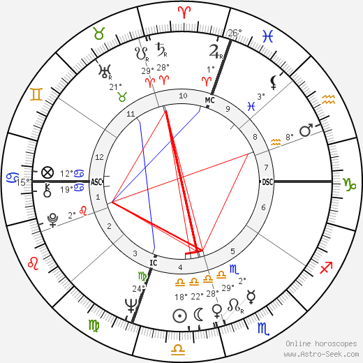 Carolee Schneemann birth chart, biography, wikipedia 2018, 2019
