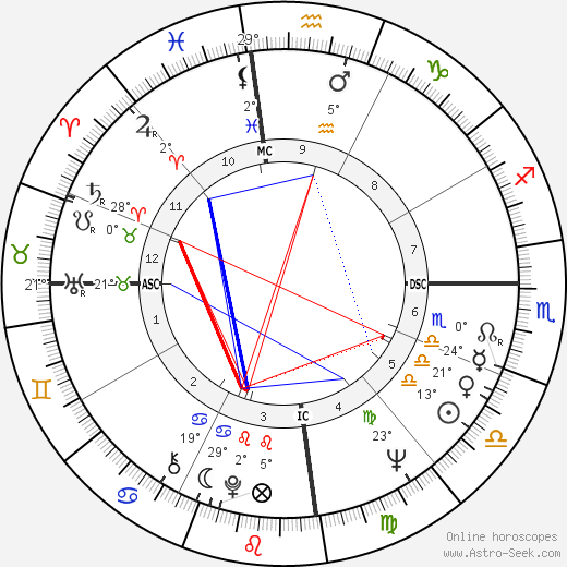 Clive James birth chart, biography, wikipedia 2019, 2020