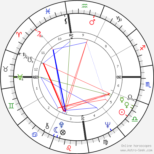 Clive James astro natal birth chart, Clive James horoscope, astrology