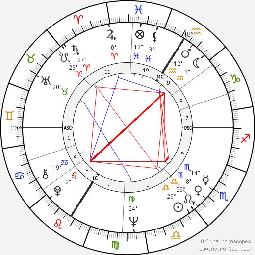 Daniel Prévost birth chart, biography, wikipedia 2018, 2019