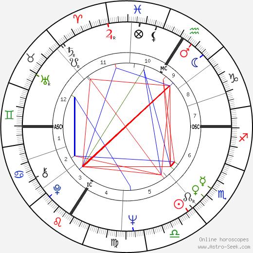 Даниэль Прево Daniel Prévost день рождения гороскоп, Daniel Prévost Натальная карта онлайн