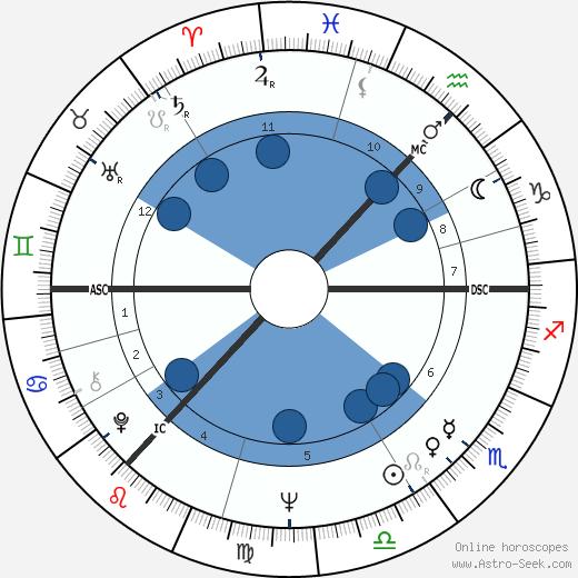 David George Clark wikipedia, horoscope, astrology, instagram