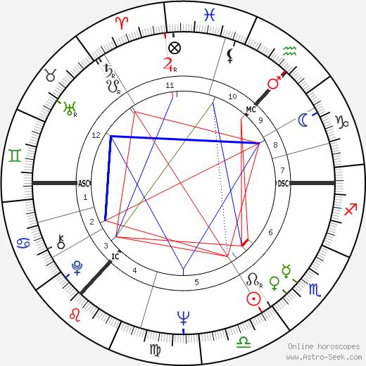 David George Clark tema natale, oroscopo, David George Clark oroscopi gratuiti, astrologia