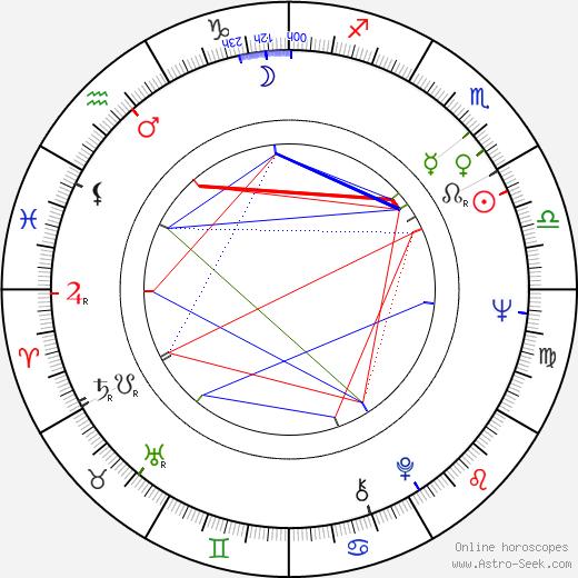 Frances Martin astro natal birth chart, Frances Martin horoscope, astrology