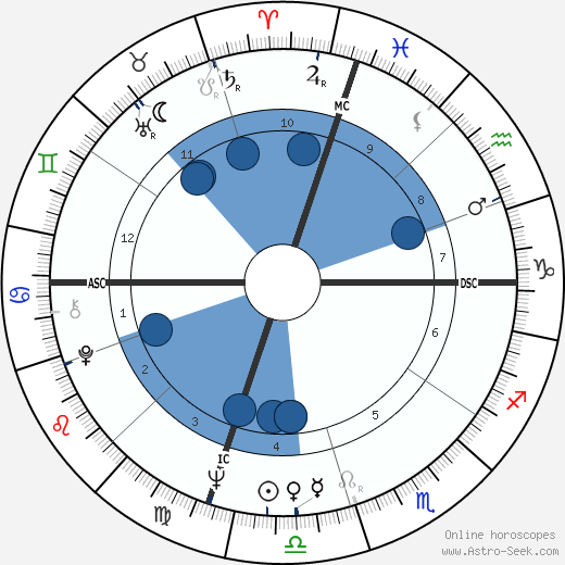 George Archer wikipedia, horoscope, astrology, instagram