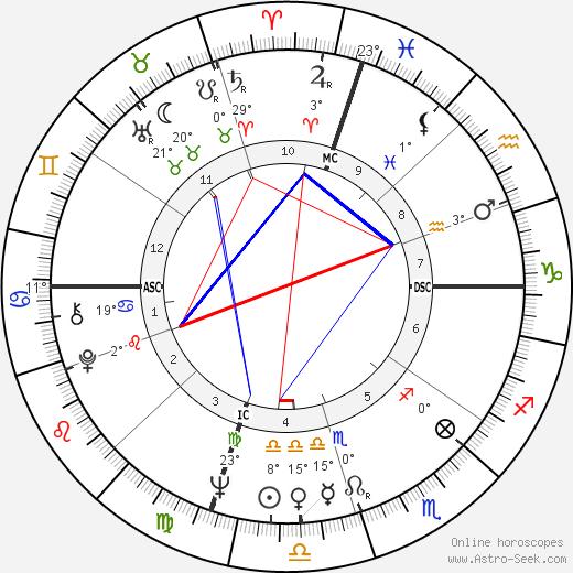 George Archer birth chart, biography, wikipedia 2020, 2021
