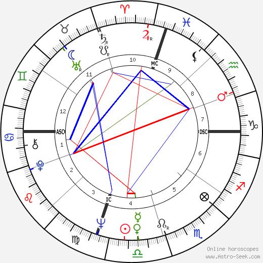 George Archer birth chart, George Archer astro natal horoscope, astrology