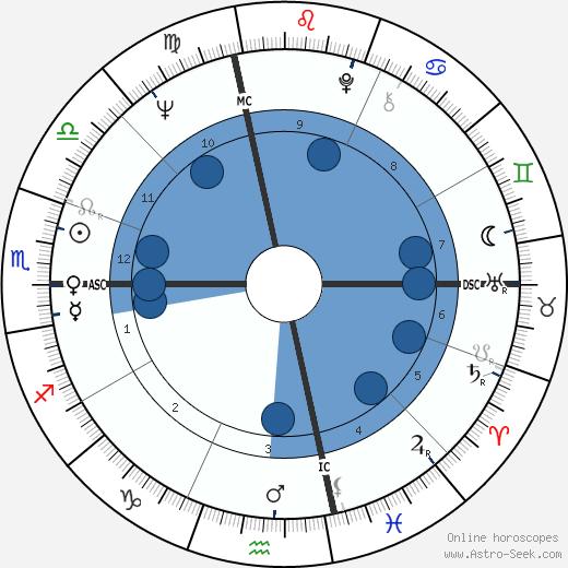 Grace Slick wikipedia, horoscope, astrology, instagram