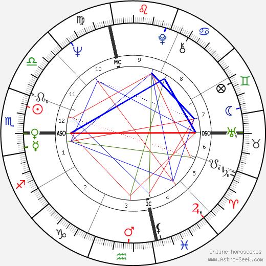 Grace Slick astro natal birth chart, Grace Slick horoscope, astrology