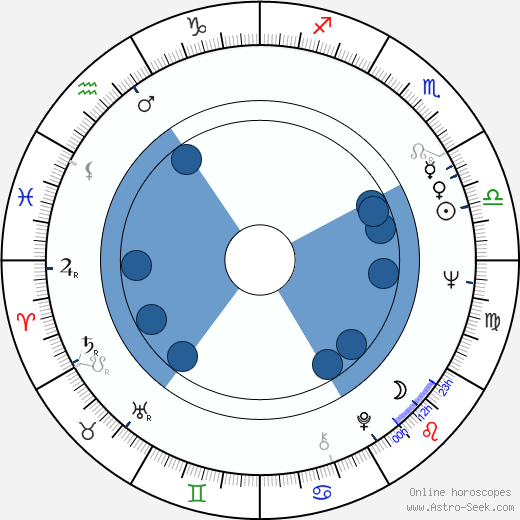 Harvey Pekar wikipedia, horoscope, astrology, instagram
