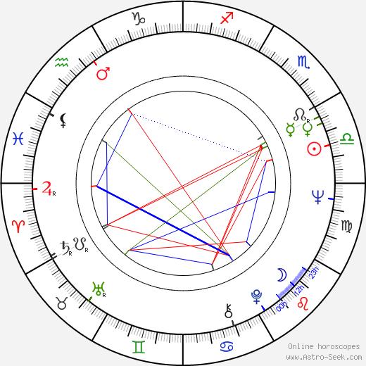 Harvey Pekar birth chart, Harvey Pekar astro natal horoscope, astrology