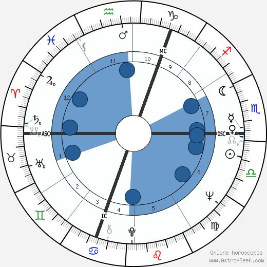Heide Keller wikipedia, horoscope, astrology, instagram