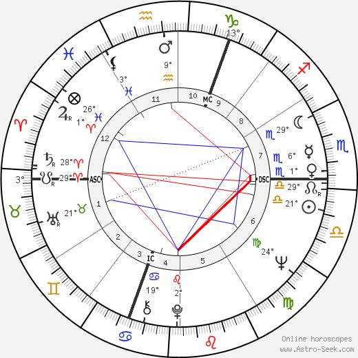 Heide Keller birth chart, biography, wikipedia 2019, 2020