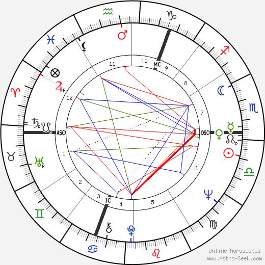Heide Keller astro natal birth chart, Heide Keller horoscope, astrology