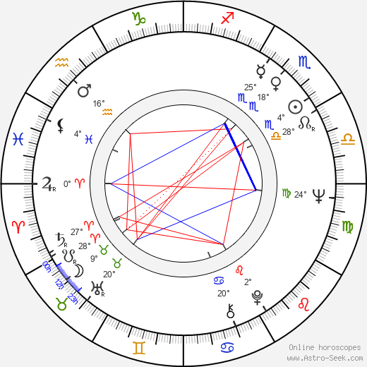 Jane Alexander birth chart, biography, wikipedia 2018, 2019